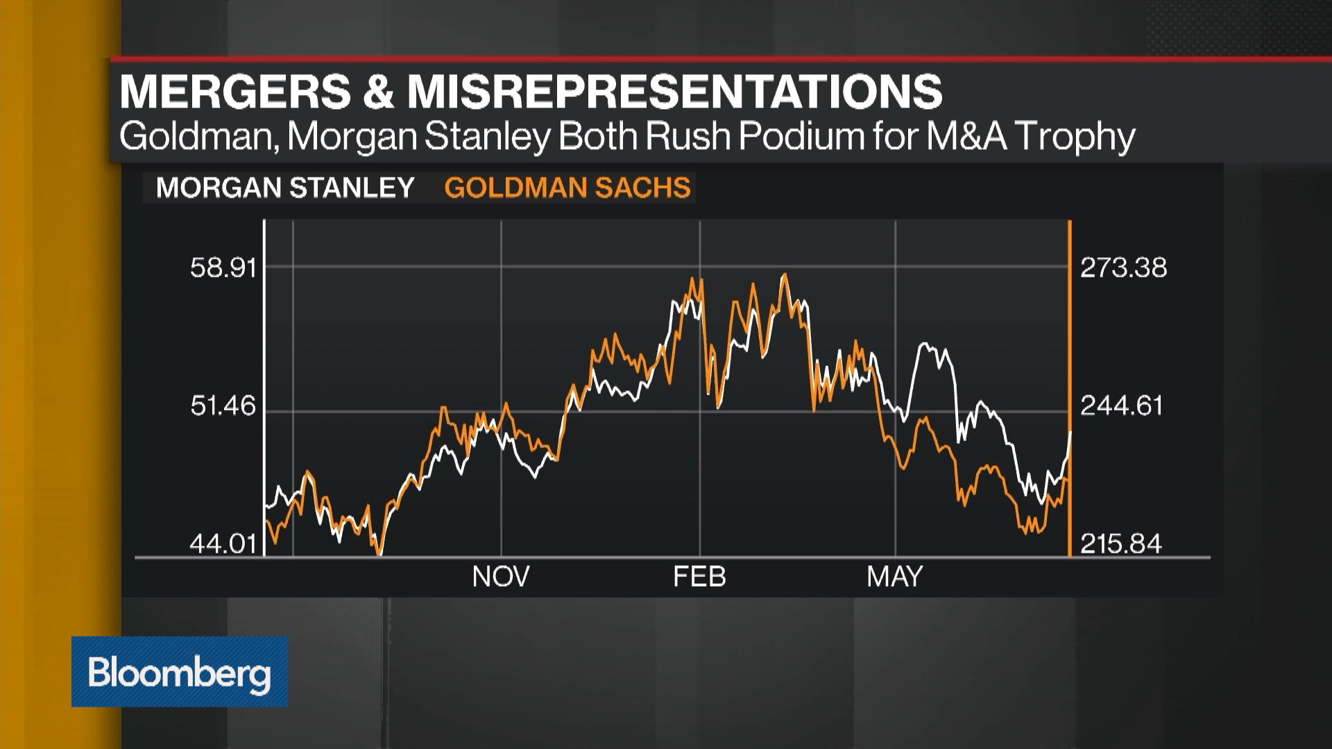 Awkward: Goldman, Morgan Stanley Both Rush Podium for M&A