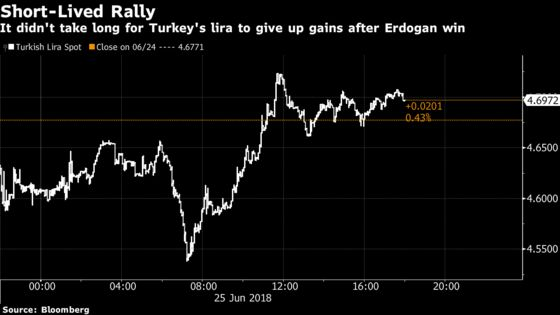 Erdogan's Hot Election Economy Risks a Meltdown After His Win