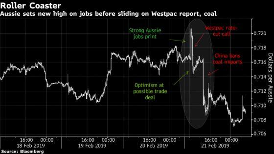 Australian Dollar's Roller-Coaster Day LeavesTraders Gasping for Breath