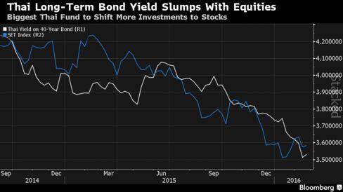 Thai Long-Term Bond Yields Slide on Risk Aversion