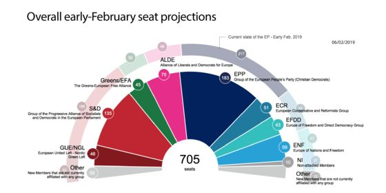 Populists Seen Falling Short of Political Reorder in EU Ballot