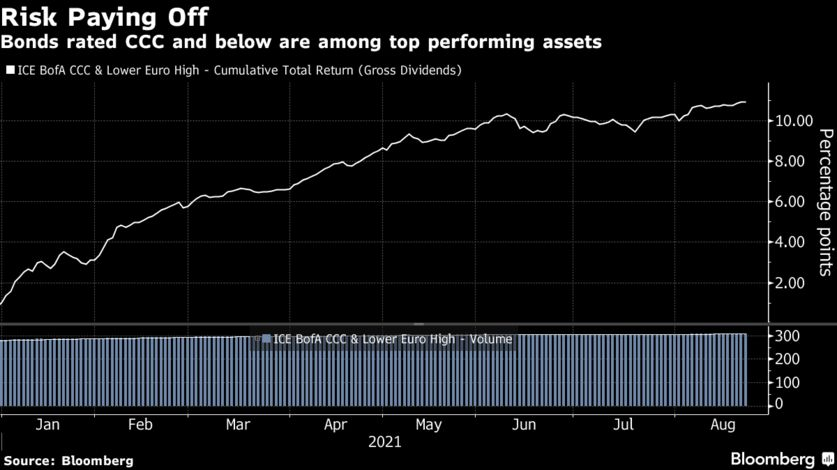 Bonds rated CCC and below are among top performing assets
