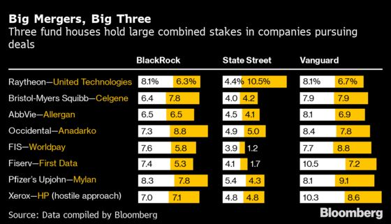 In Top M&A Deals, BlackRock, Vanguard Are Always on Both Sides