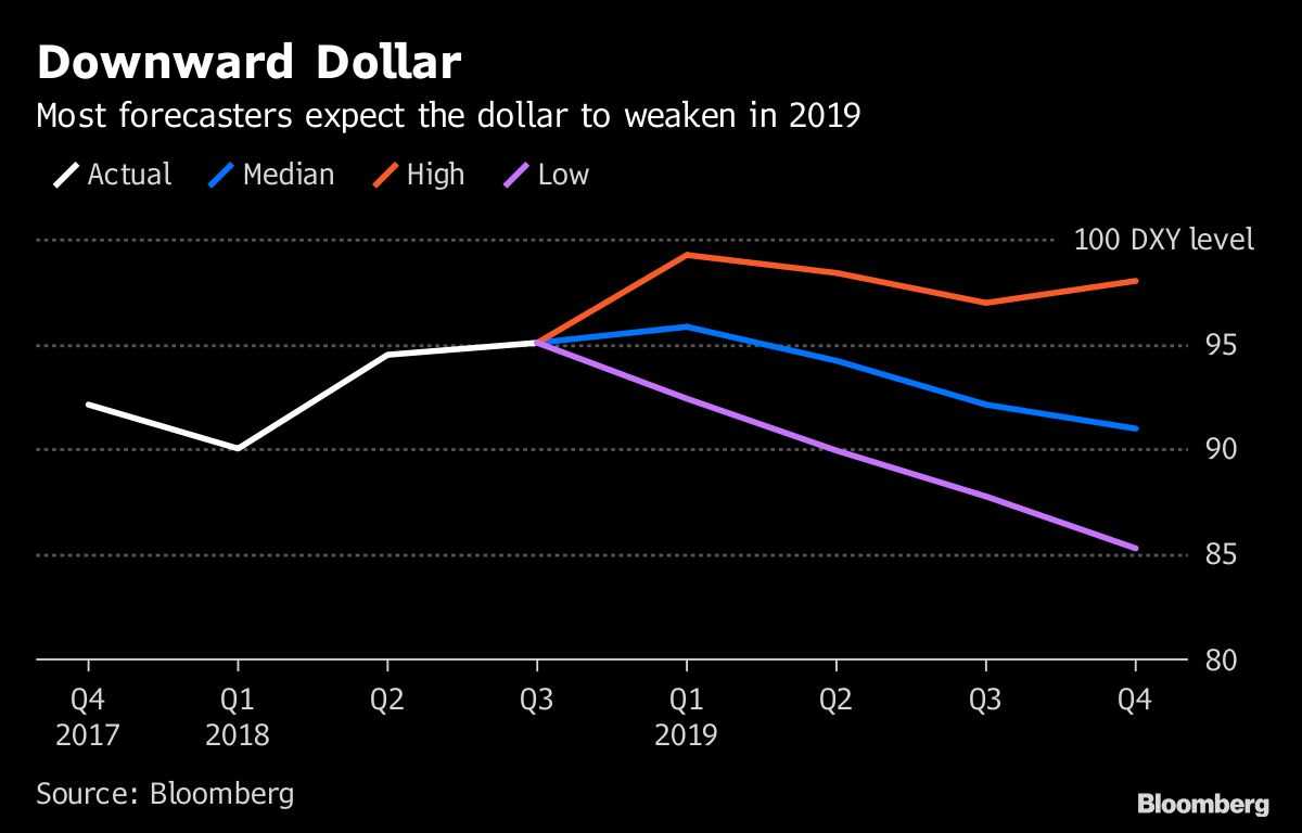 Ditching The U S Dollar Emerges As Por 2019 Fx Market Call Bloomberg