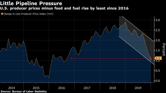 Core U.S. Producer Prices Rise at Slowest Pace Since 2016
