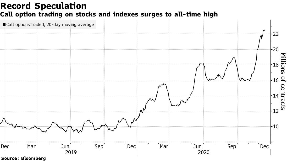 Obrót opcjami kupna na akcje i indeksy osiągnął najwyższy w historii poziom
