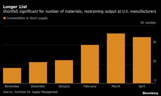 Inflation Brews for U.S. Producers While Services Wages Pick Up