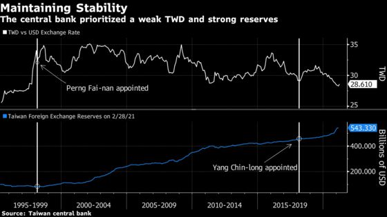Taiwan Central Bank Insiders Call for Overhaul of Dollar Policy