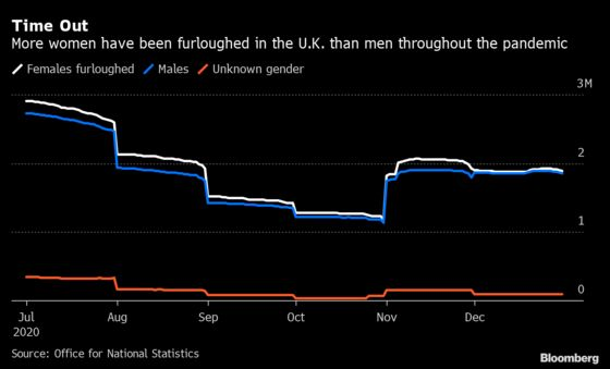 More U.K. Women Furloughed Than Men During Covid Pandemic