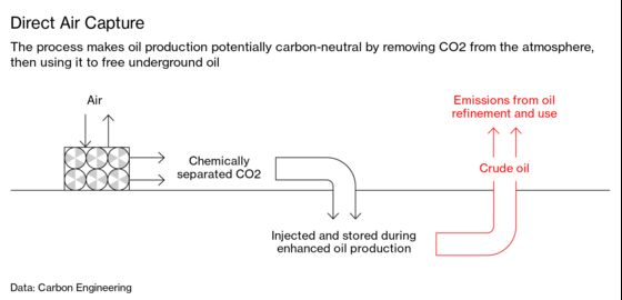 Occidental to Strip Carbon From the Air and Use It to Pump Crude