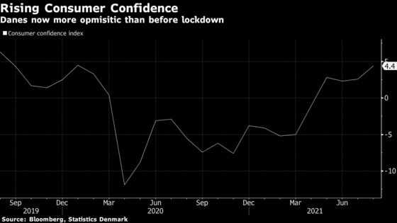 Denmark Is Said to Raise 2021 GDP Growth Forecast to 3.8%