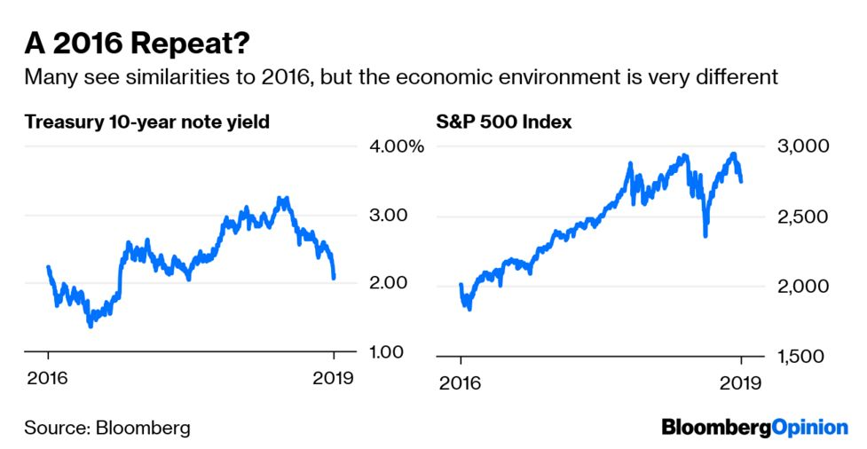 5f2671ea52 A 2016 Repeat? The absolute level of bond yields is not the key predictor  of the health of markets and the overall economy. Rather, it is where bond  yields ...