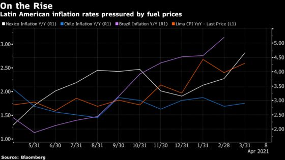 Latin American Central Banks Staring Down Spike in Energy Costs
