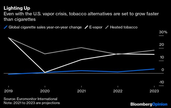 Pandemic Stress Smoking Is Helping OutBig Tobacco