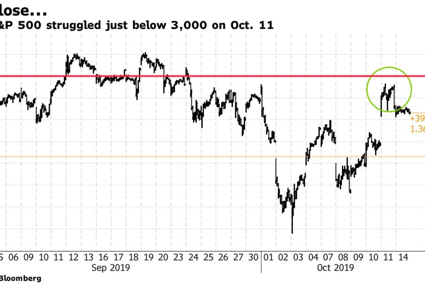 The S&P 500 struggled just below 3,000 on Oct. 11