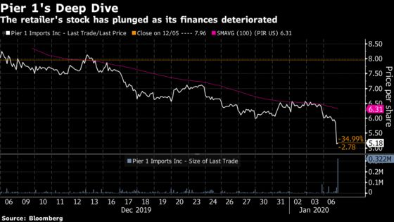 Pier 1 Cuts Staff and Weighs Bankruptcy Plan; Stock Plunges