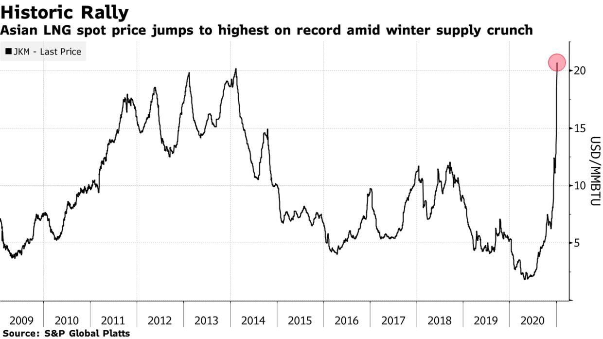 Asian LNG spot price jumps to highest on record amid winter supply crunch