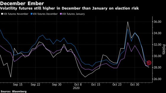 Election Volatility Risk May Have Just Shifted to December