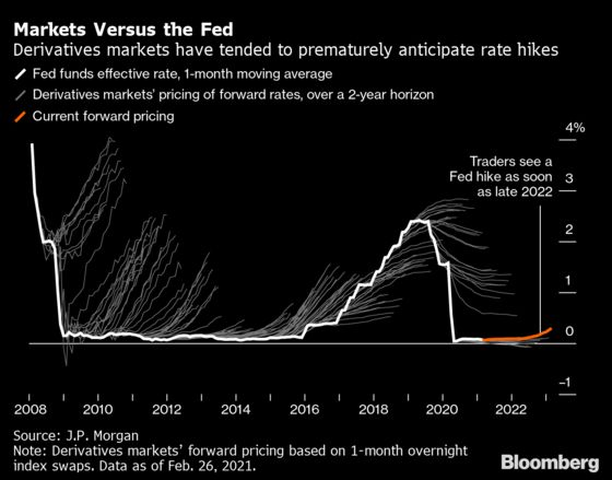 History Says Bond Traders Are Terrible at Timing Fed Liftoff