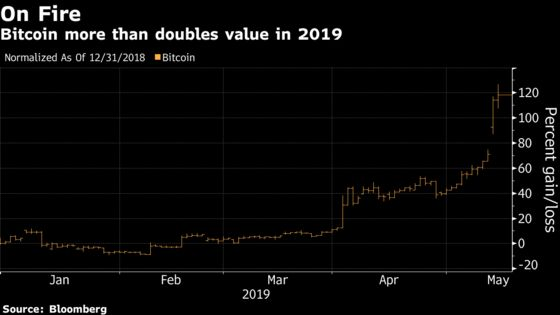Bitcoin Breaks $8,000 as Cryptocurrency Extends Two-Week Rally