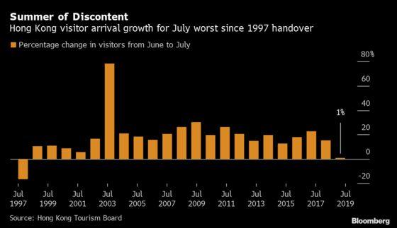 Hong Kong's July Tourism Season Worst Since 1997 Handover