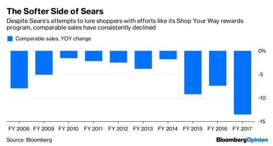 The Clock Has Finally Run Out on Sears