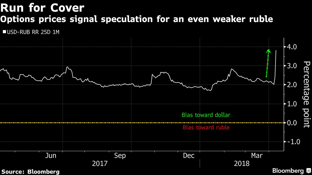 The devaluation of the ruble in 2018 28