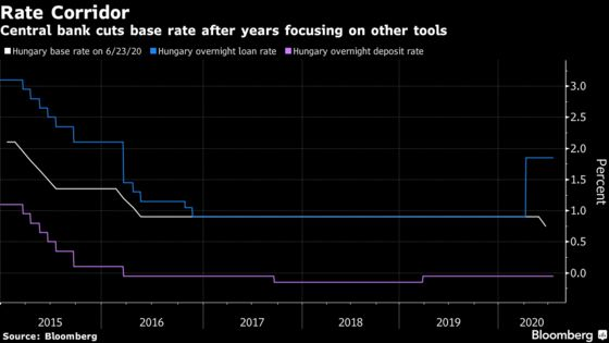 Hungary Eyes One More Cut Before Rate Halt
