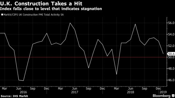 U.K. Construction Industry Nears Stagnation Amid Brexit Worries