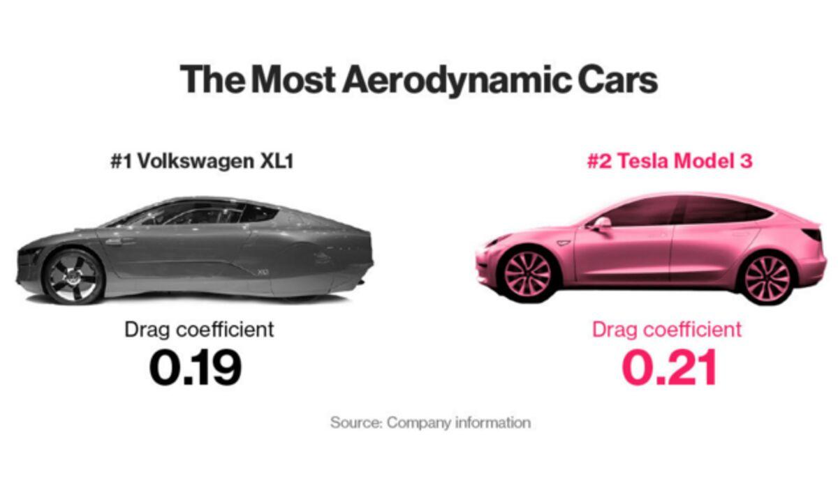 Ten Charts That Will Make You Rethink Tesla's Model 3