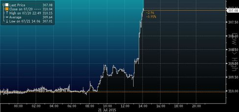 Forint Jumps on Cycle Ends