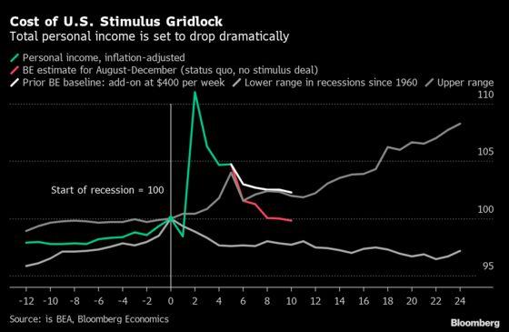 U.S. Stimulus Gridlock Set to Knock 5 Points Off Fourth-QuarterGDP