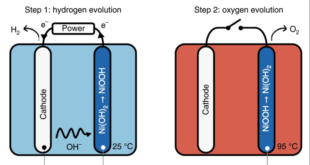 H2Pro's electrolyzer has a two-step process for the production of hydrogen from water.