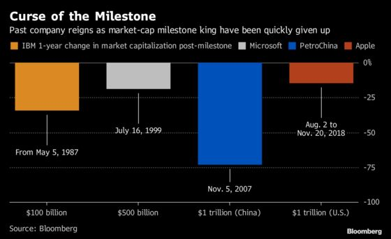 Curse of the Milestone Hits Apple in Mirror of Past Routs: Chart