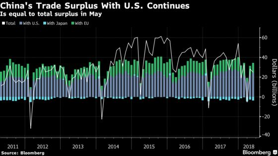 China's Massive Trade Surplus Shrinks, Just Not With the U.S.