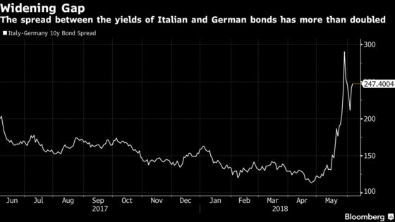 ECB Unflinching on QE Debate Shows It Won't Be Italy Hostage