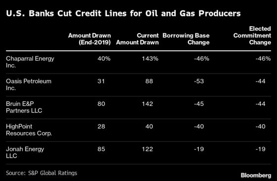 Shale Lenders in Retreat After Decade That Fueled Oil Boom