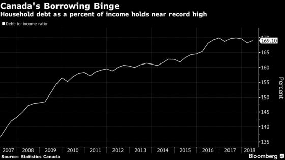 High Debt and Rising Rates Mean Canada 'Isn't Out of Woods' Yet