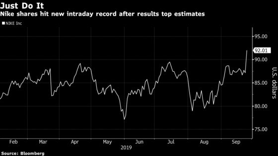 Nike 'Crushed It' and Now Its Shares Are at a Record High