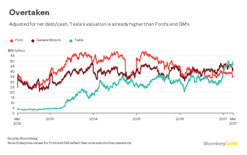 Tencent's Tesla Investment: More Fuel To Burn - Bloomberg