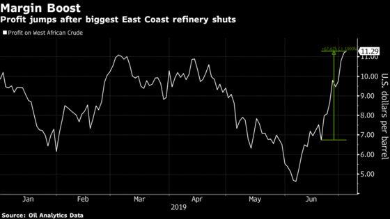 Philadelphia Refinery Woe Boosts U.S. East Coast Margins