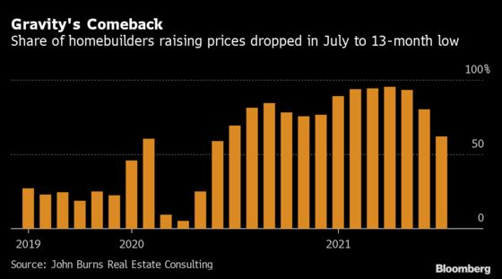 Homebuilders in U.S. Ease Up on Price Hikes as Buyers Push Back