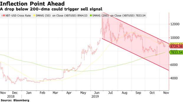 A drop below 200-dma could trigger sell signal