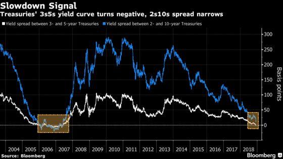 Dovish Fed Hike Seen by JPMorgan as Markets Flash 'Slowdown'