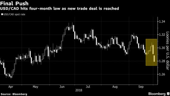 Canadian Dollar Hits 4-Month High on Trade Deal to Replace Nafta