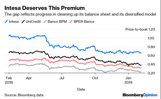 The One Italian Bank That's Ready for the Next Storm