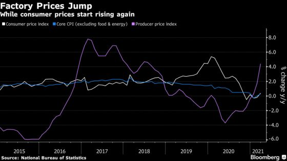 China's Factory Price Surge Deepens Global Inflation Worries