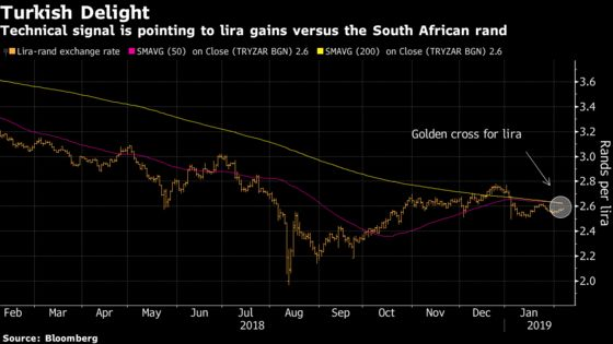 UBS Bets This Time Is Different; Shorts Rand Versus Lira