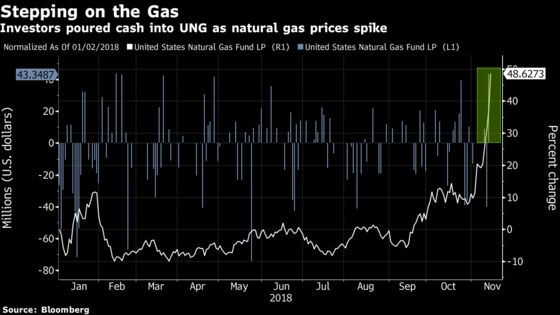 Natural Gas Funds Surge as Cold Weather Raises Supply Worries