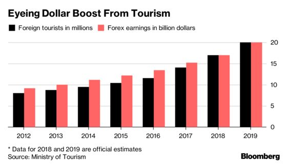 Jokowi Pushes Tourism for Dollars as Funds Flee Indonesia